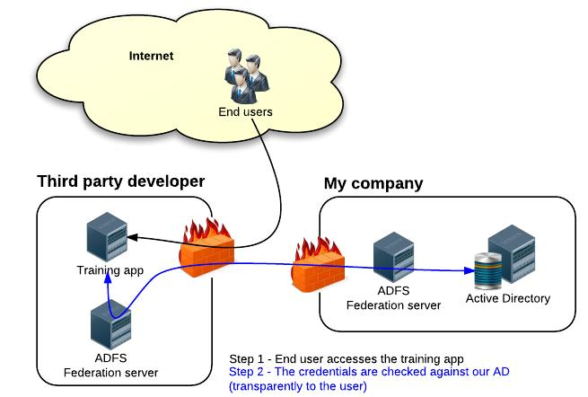 Federated identity and Horizon Application Manager | www