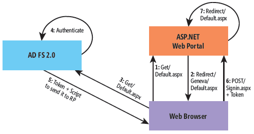 Federated login failures – the LSA cache | www vExperienced